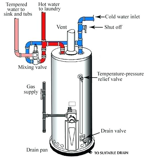 Obtaining water from your hot water heater