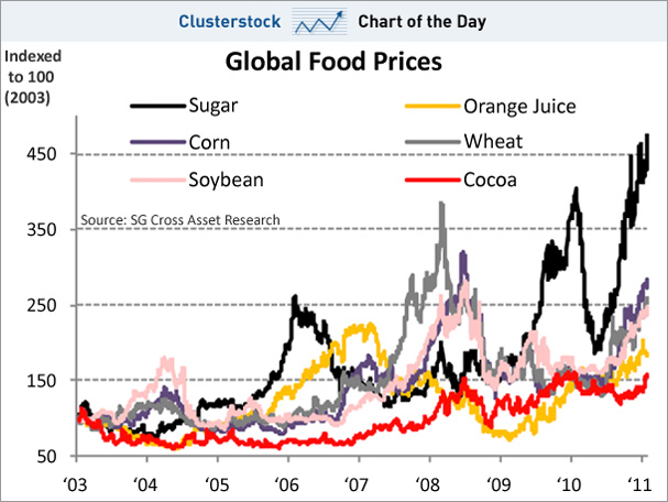 A Couple of Interesting Conversations on Food Prices on Sunday