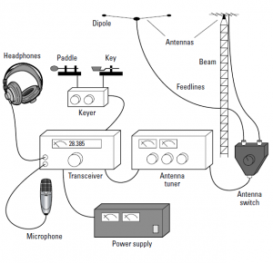 Ham Radio Equipment